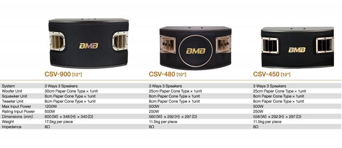 so sánh loa bmb 480c với csv 900 và csv 450 trung quốc