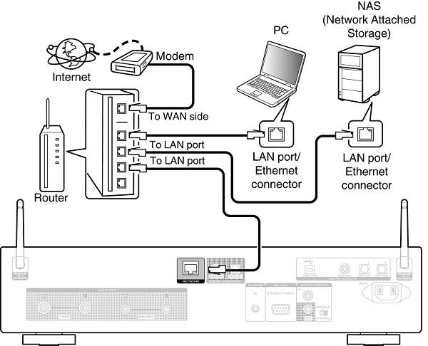 Cách kết nối đầu CD Marantz ND8006